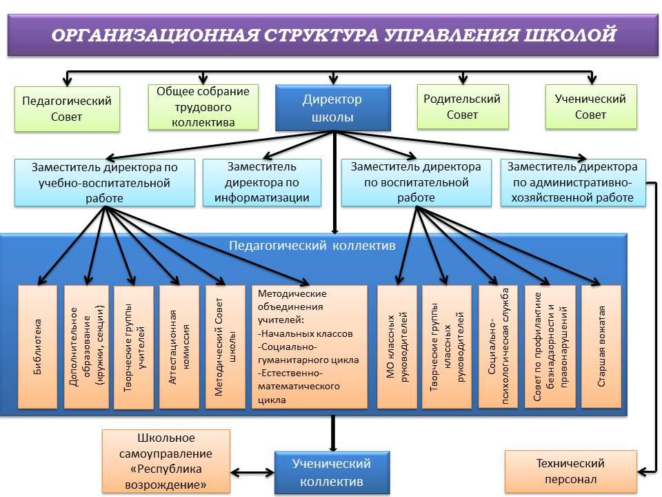 Органы управления образованием рф схема